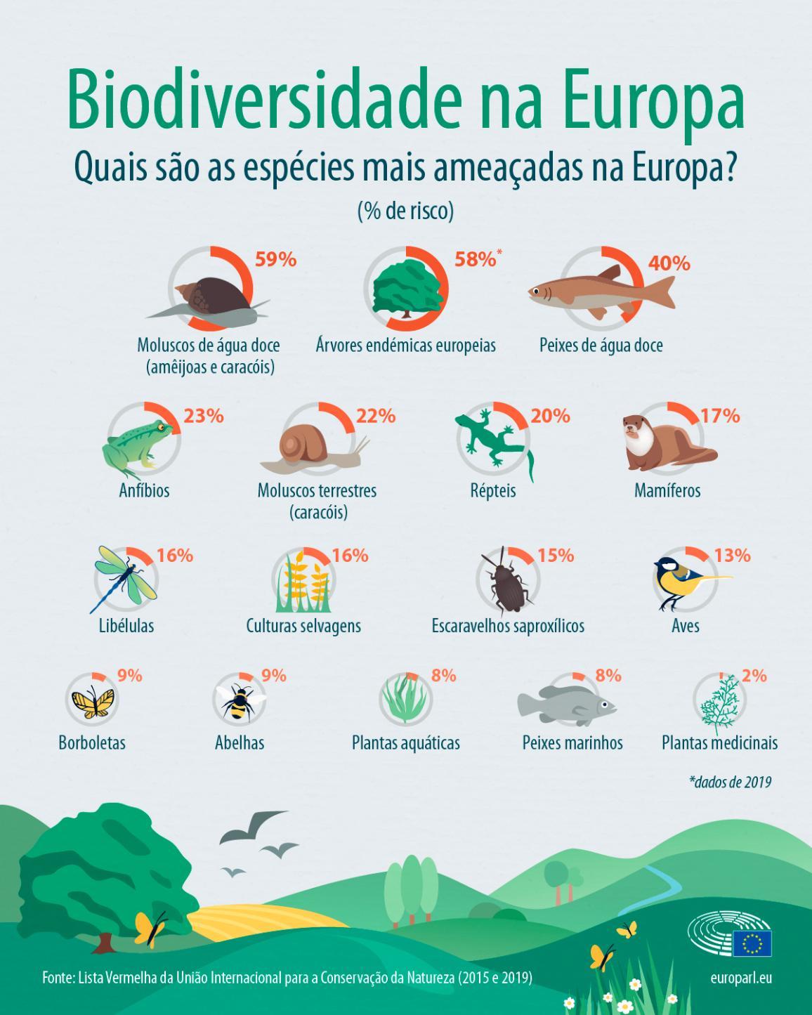 Infografia das espécies mais ameaçadas na Europa