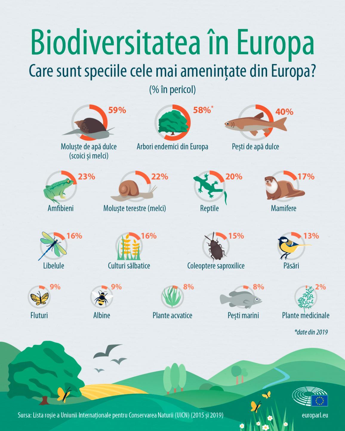 Speciile dispărute din Europa