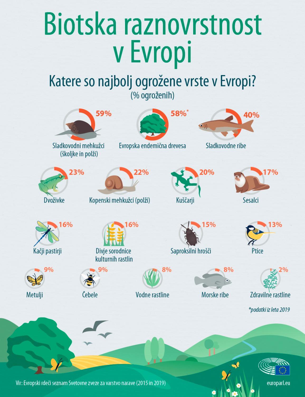 Najbolj ogrožene vrste v Evropi - infografika