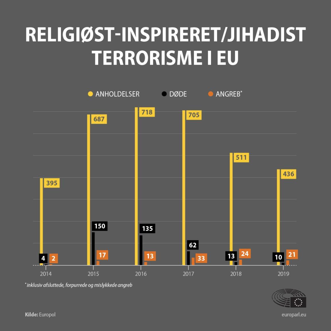 Infografik over terrorisme.