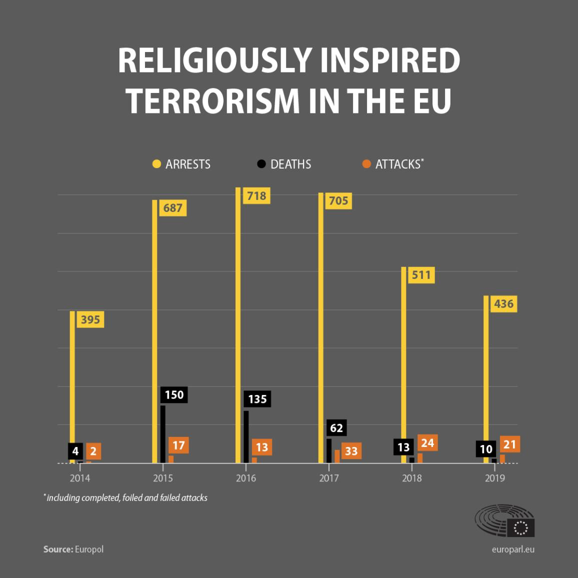Infographic on religiously inspired terrorism in the EU