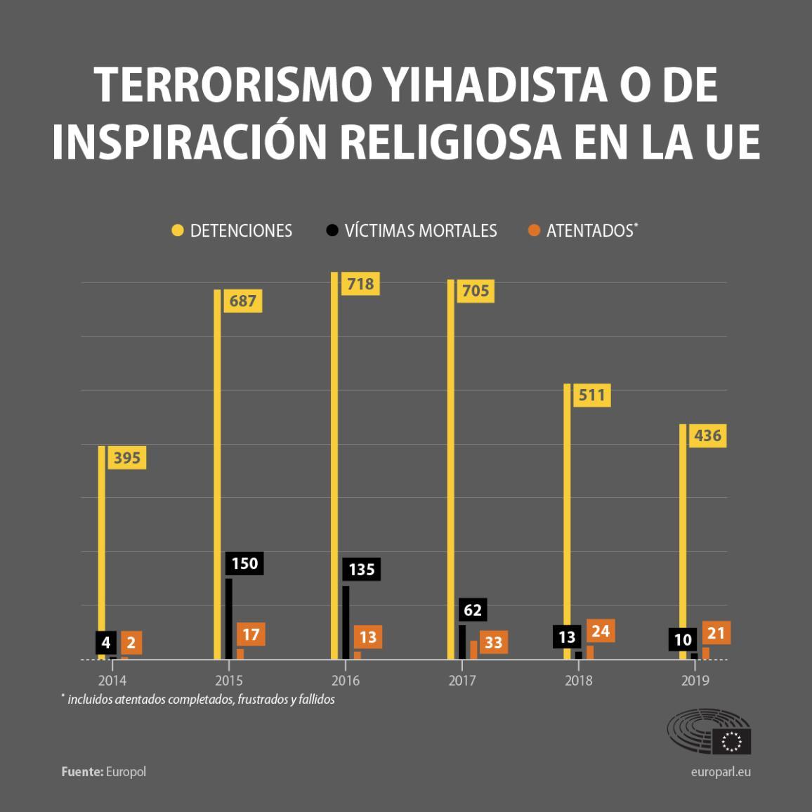 Infografía: terrorismo yihadista en la UE desde 2014: ataques, muertes, arrestos (datos de Europol).