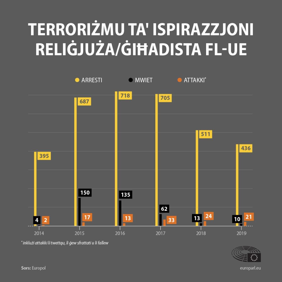 It-terroriżmu ġiħadista fl-UE mill-2014: attakki, imwiet, arresti (data tal-Europol)