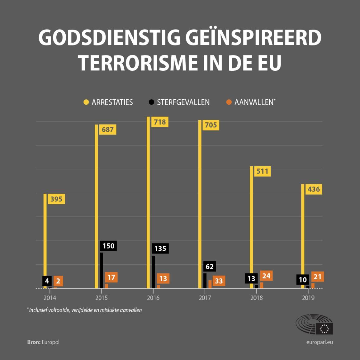 Jihadistisch terrorisme in de EU sinds 2014: aanvallen, sterfgevallen, arrestaties (Europol data)