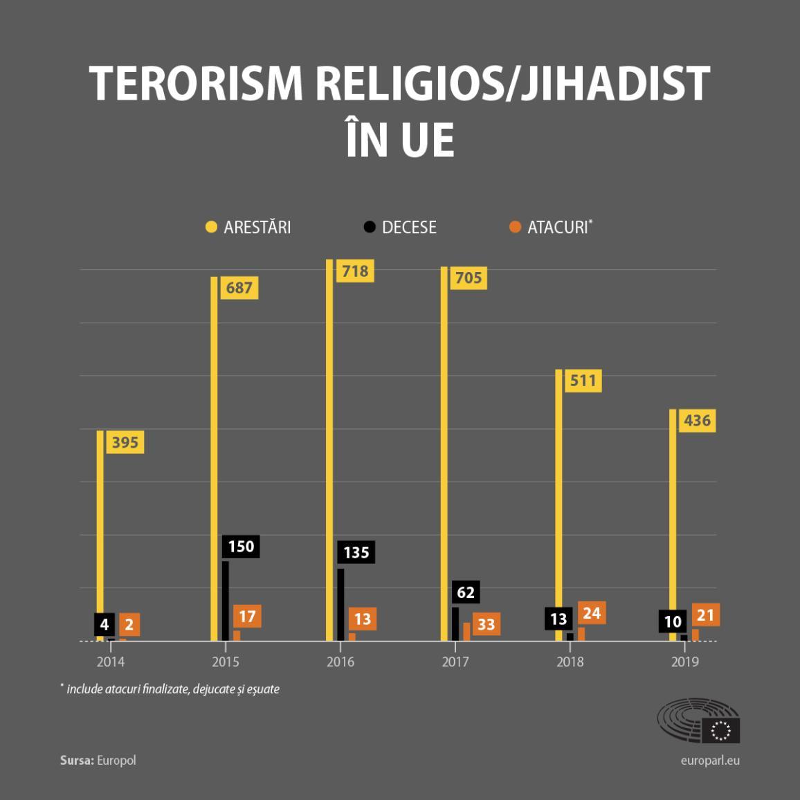Terorismul jihadist în UE din 2014: atacuri, decese, arestări (date Europol)