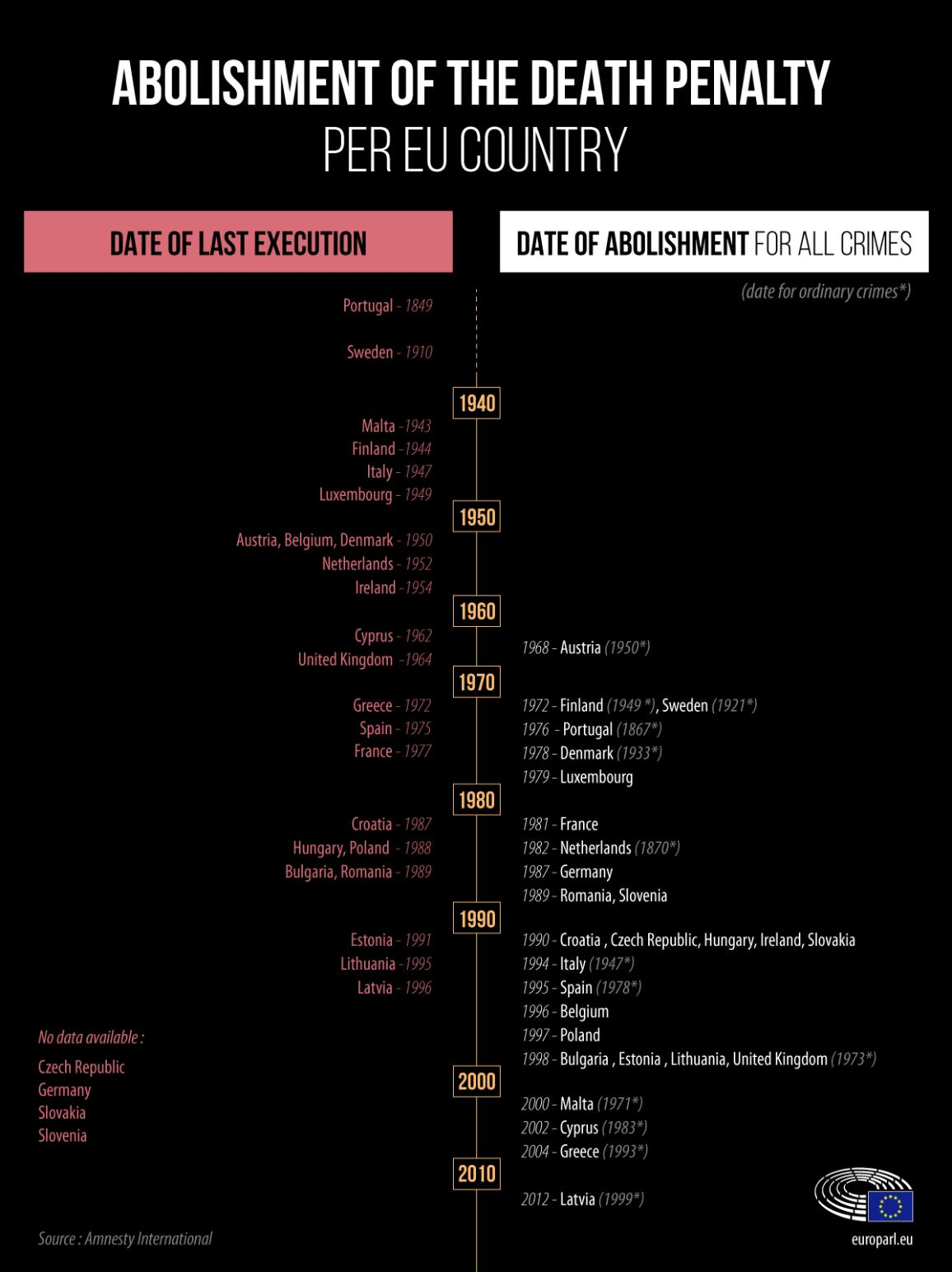 Timeline of the abolishment of the death penalty in EU countries