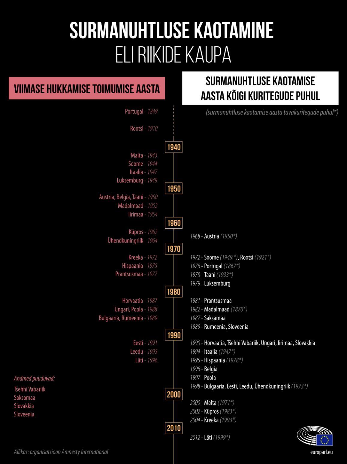 Euroopa Liit: tavakuritegude ja kõigi kuritegude eest surmanuhtluse kaotamise kronoloogia