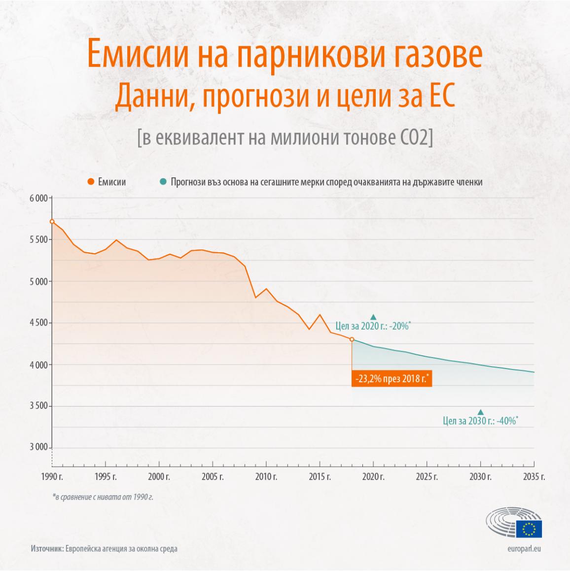 Инфографика: намаляване на емисиите на парникови газове в ЕС от 1990 г. до 2020 г. и прогнози до 2035 г.