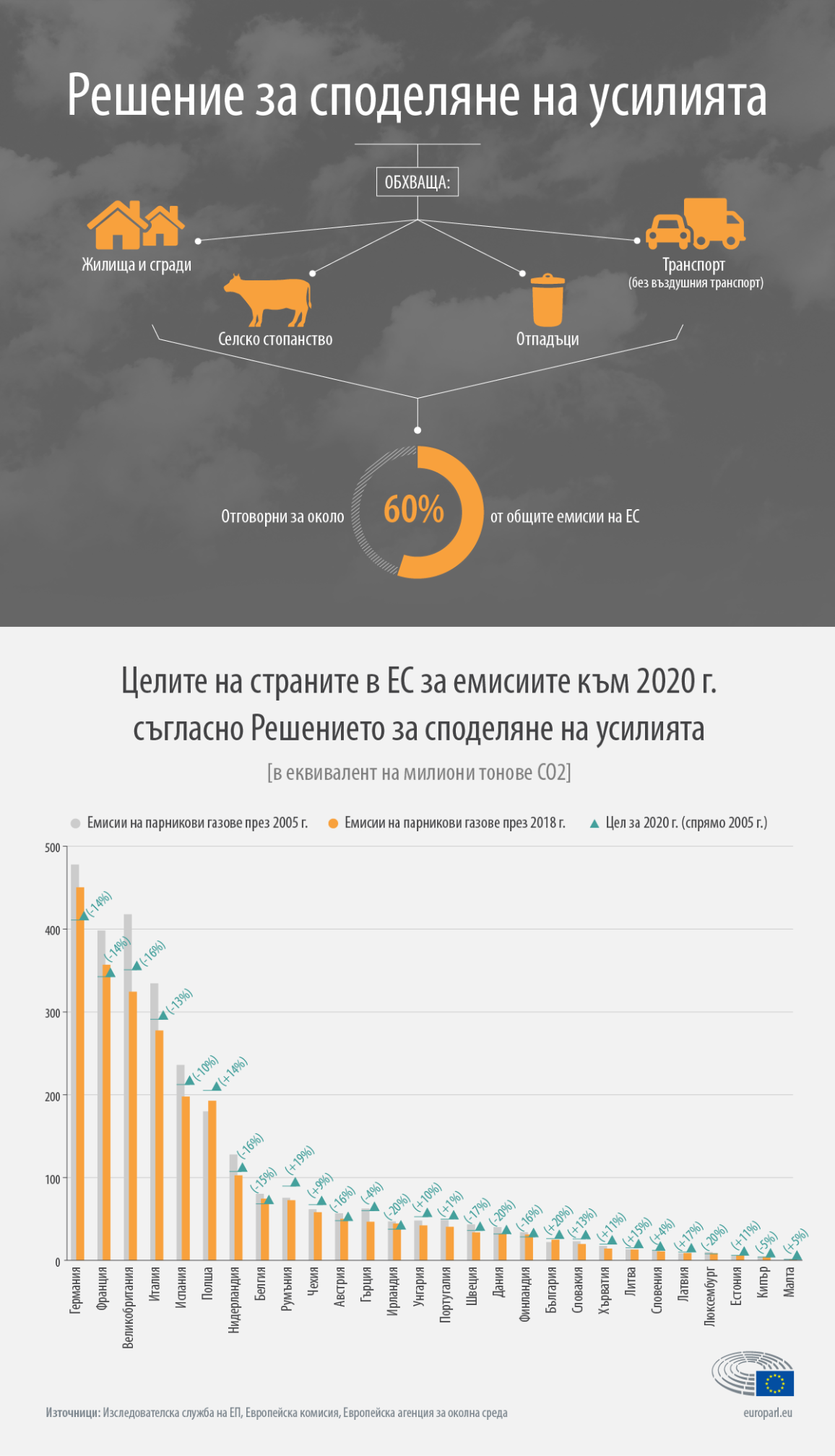 Инфографика: емисии на парникови газове на страните от ЕС през 2005 и 2018 г. и сравняване на напредъка към целта за 2020 г.