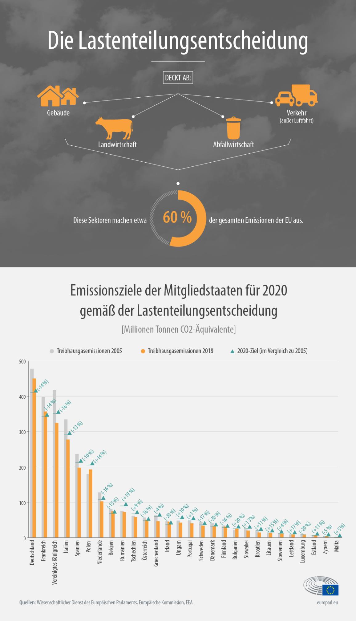 Die Infografik zeigt die Treibhausgasemissionen in der EU in den Jahren 2005 und 2018 sowie die Fortschritte in Hinblick auf das 2020-Ziel