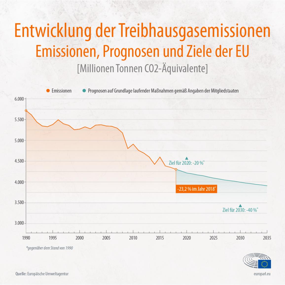 Die Infografik zeigt die Entwicklungen der Treibhausgasemissionen in der EU zwischen 1990 und 2020 sowie Prognosen bis zum Jahr 2035