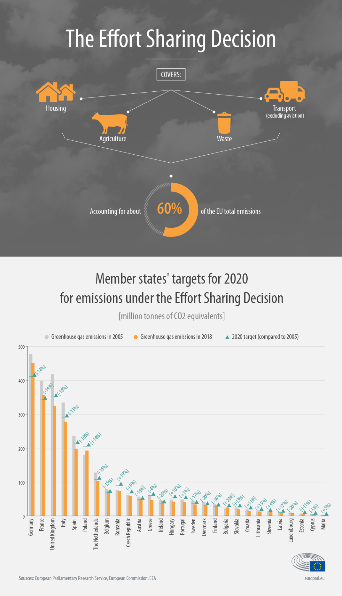 Infographic showing EU countries's greenhouse gas emissions in 2005 and 2018 and comparing progress towards the 2020 reduction target