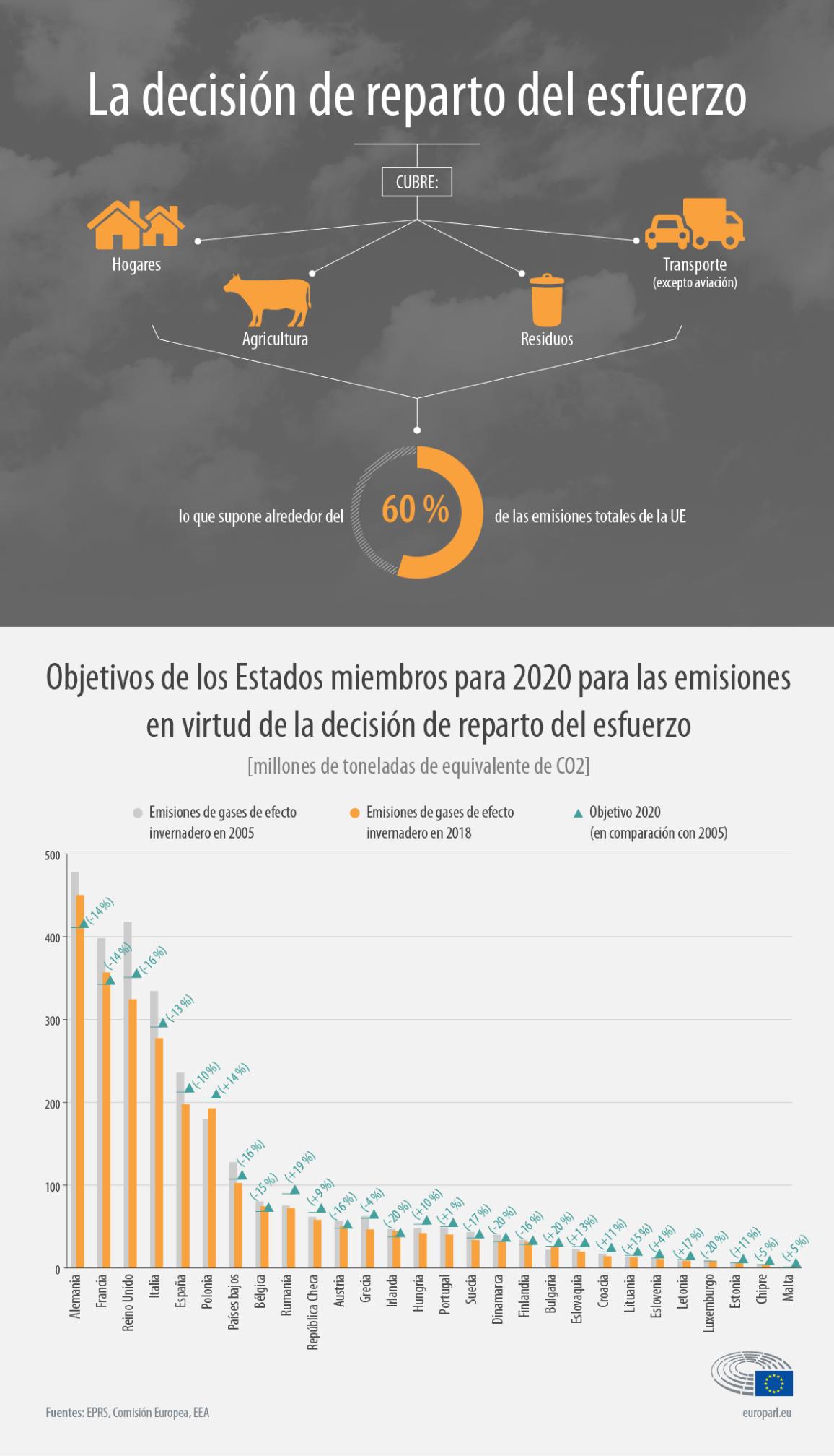 Infografía: objetivos de emisión por Estado miembro.