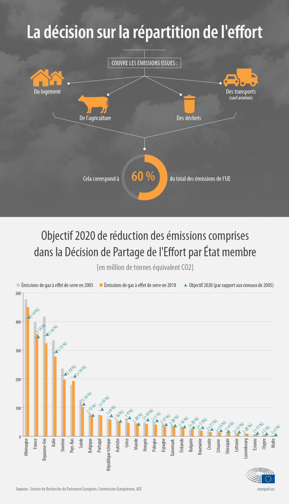 Infographie montrant les émissions des pays de l'UE en 2005 et en 2018, comparant les progrès vers les objectifs de 2020