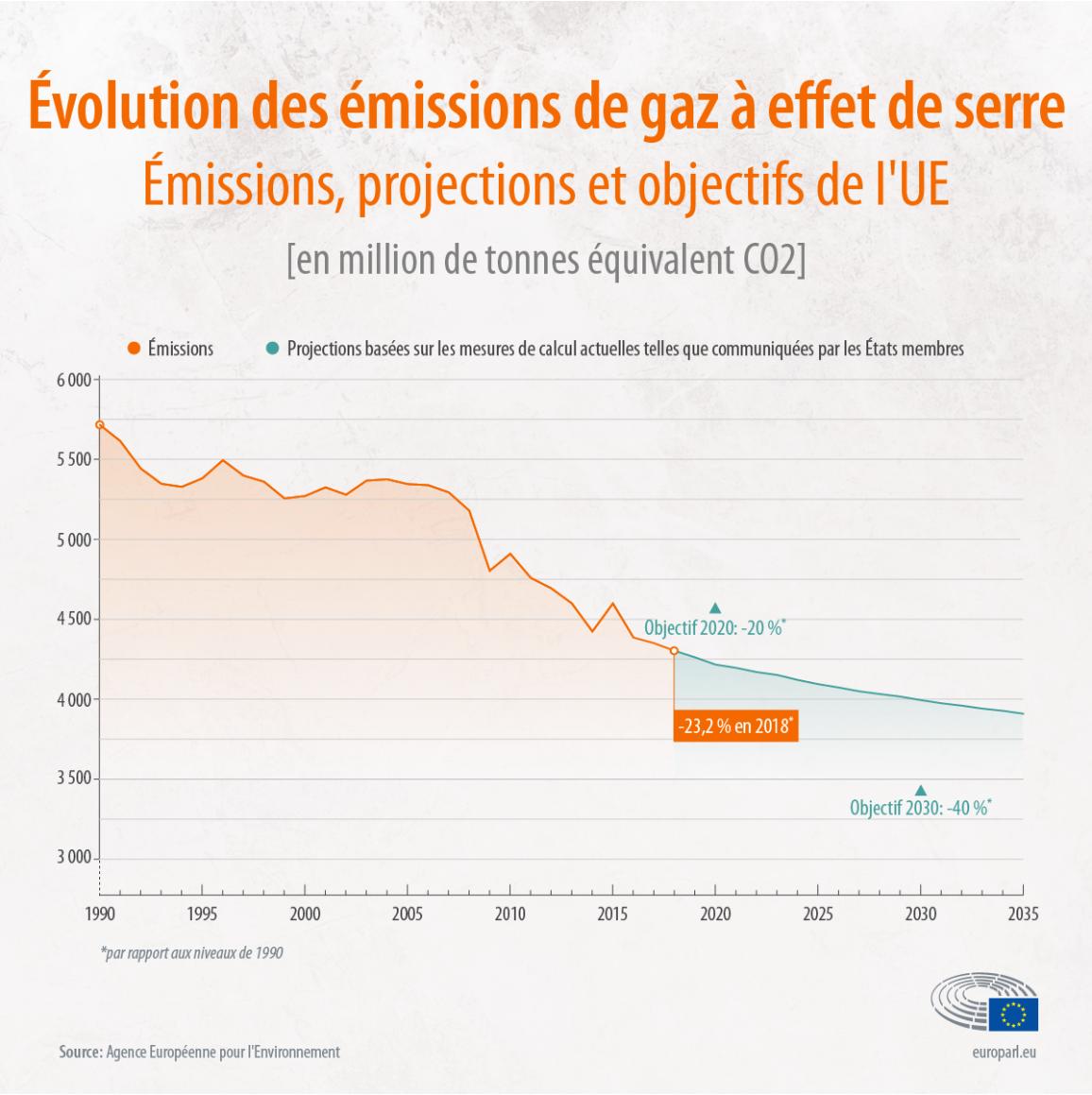 Graphique montrant l'évolution des émissions de gaz à effet de serre dans l'UE entre 1990 et 2020 ainsi que les projections jusqu'en 2035