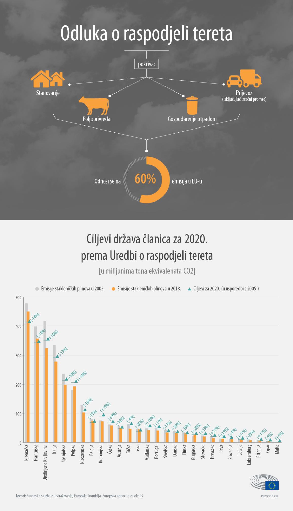 Infografika prikazuje što sve pokriva odluka o raspodjeli tereta te kolike su emisije stakleničkih plinova država članica u 2005. i 2018. u odnosu na ciljeve za 2020.