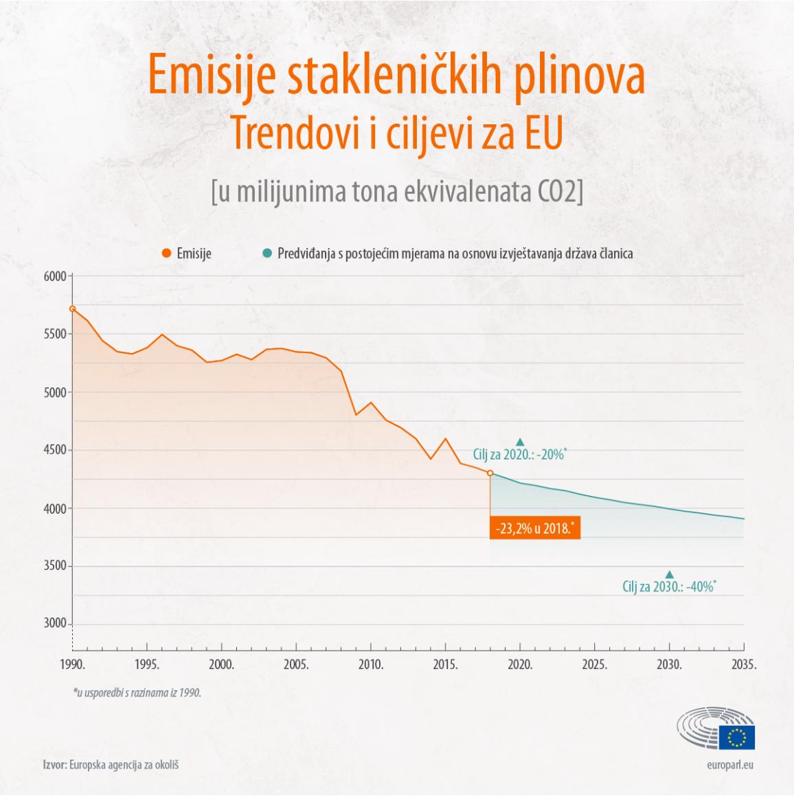 Grafički prikaz emisija stakleničkih plinova te trendova i ciljeva EU-a na vremenskoj crti od 1990. do 2035.