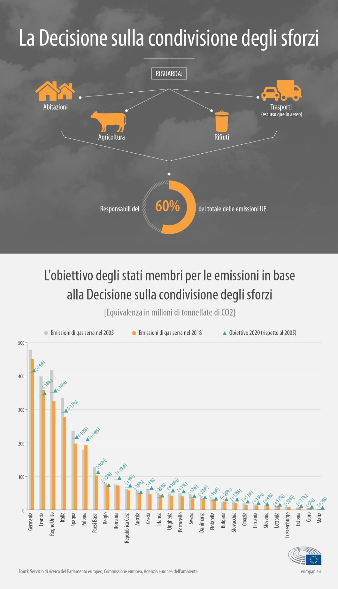 Obiettivi nazionali di riduzione delle emissioni . Gli stati membri hanno stabilito degli obiettivi nazionali di riduzione delle emissioni secondo gli obblighi previsti dalla Decisione sulla condivisione dello sforzo per ridurre le emissioni in altri settori, quali edilizia abitativa, agricoltura, rifiuti e trasporti, escluso il settore dell'aviazione.