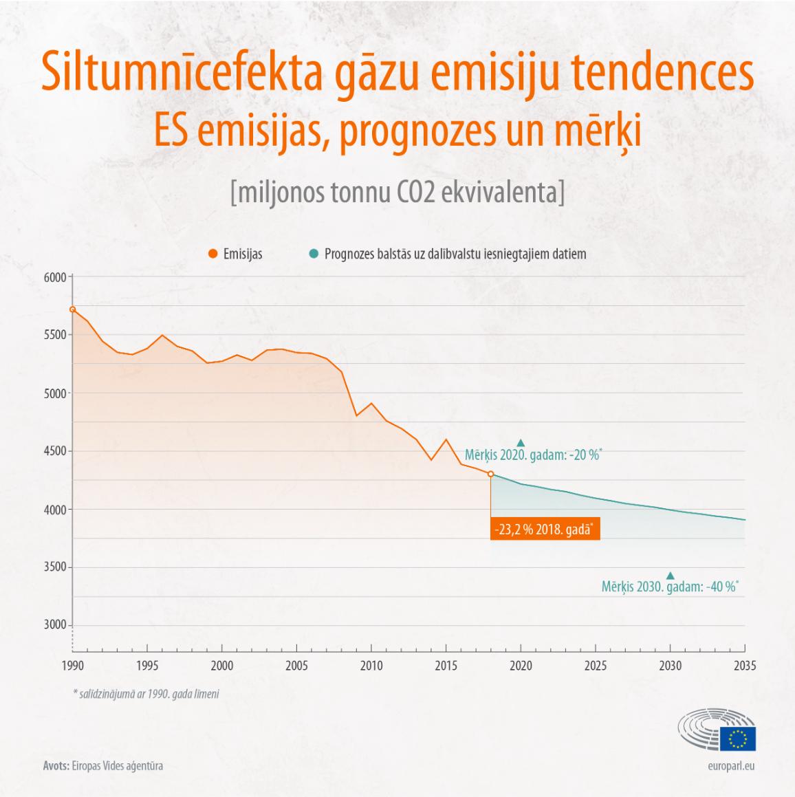 Infografika: Siltumnīcefekta gāzu emisijas: tendences un nākotnes prognozes.