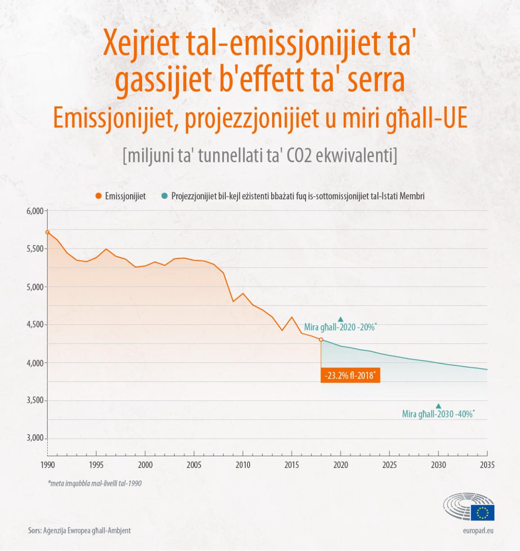 Il-progress tal-UE fl-għanijiet tagħha għat-tibdil fil-klima (infografika)
