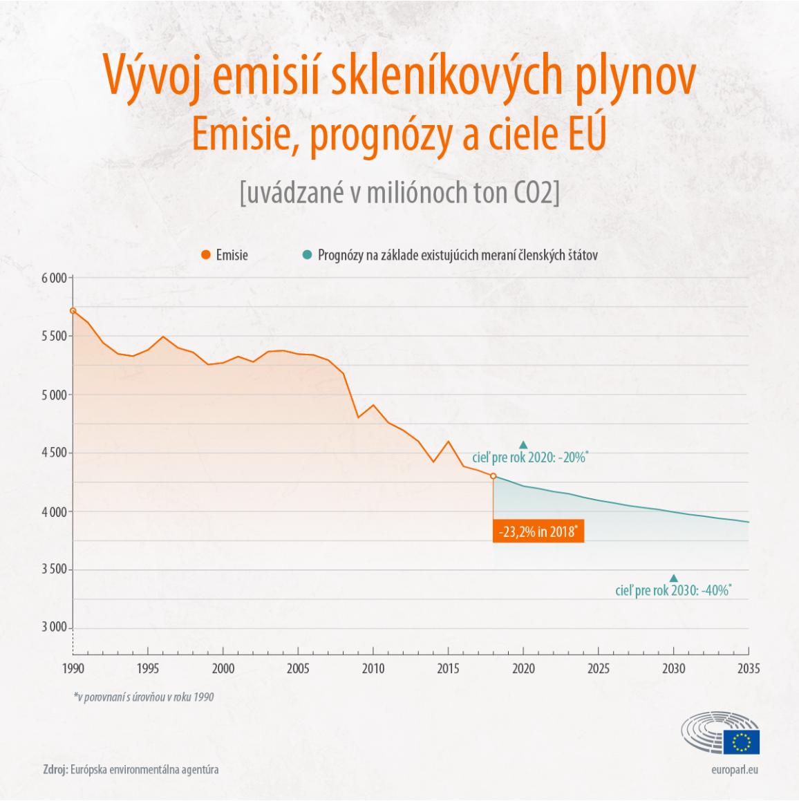Graf znázorňujúci vývoj emisií skleníkových plynov v EÚ v rokoch 1990 až 2020 a prognózy do roku 2035.