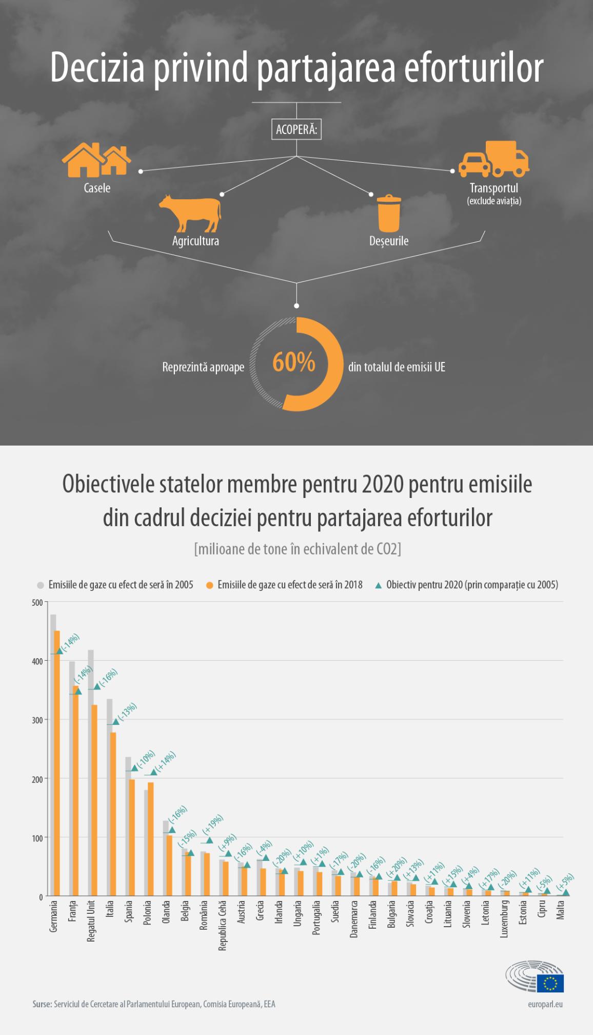 Partajarea eforturilor: infografic