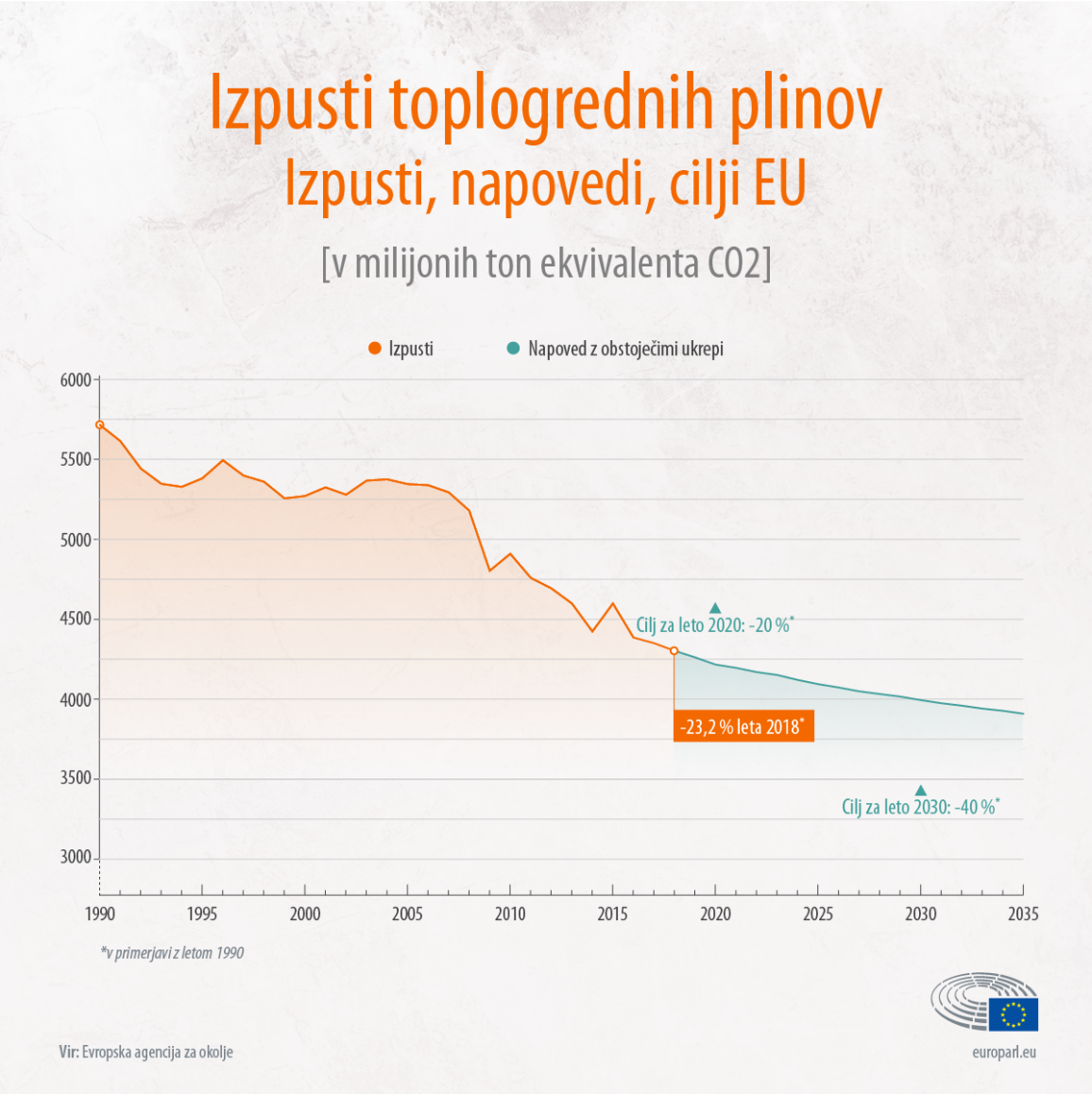 Graphic showing the evolution of greenhouse gas emissions in the EU between 1990 and 2020 and projections up to 2035