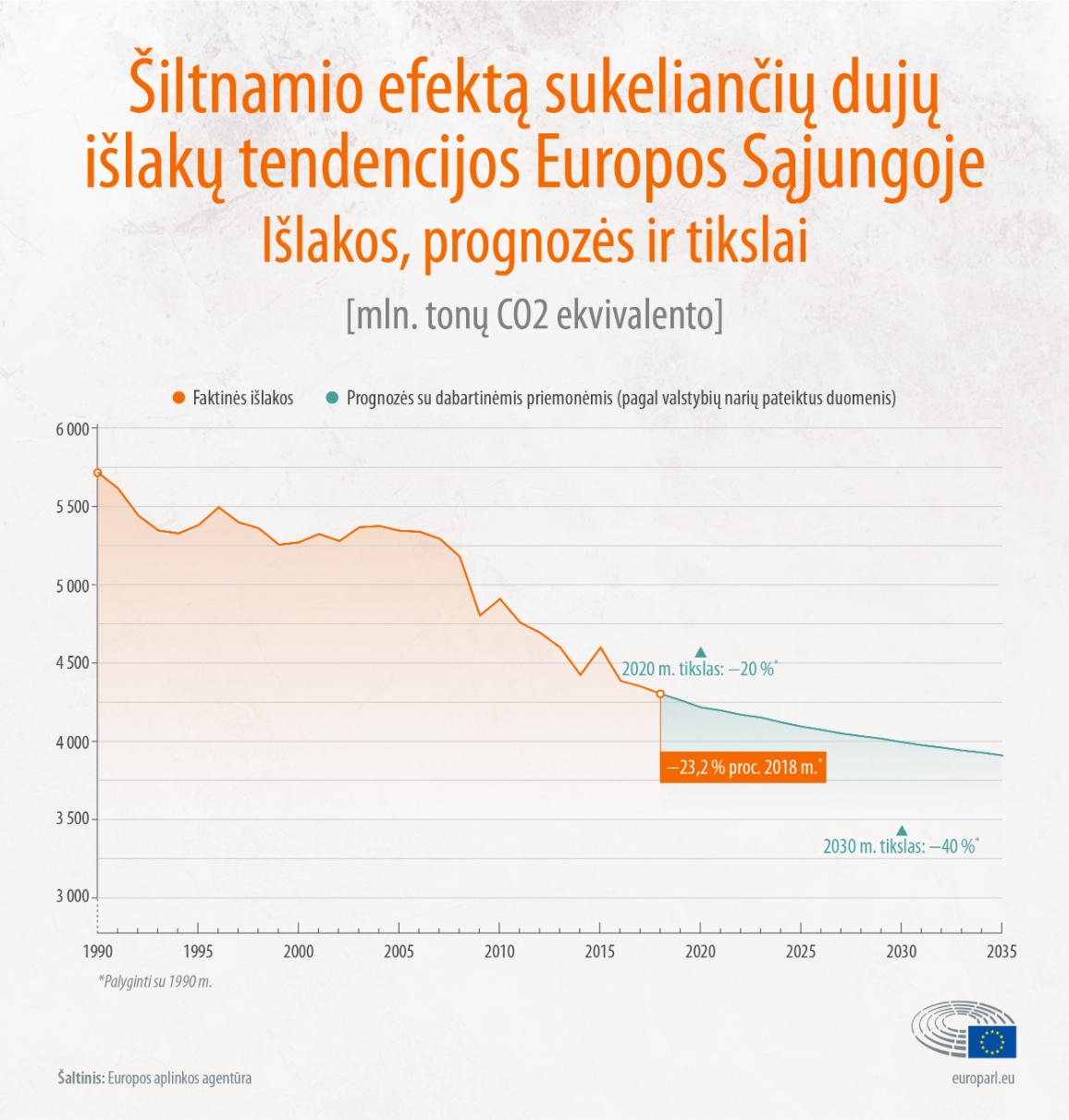 Infografikas apie šiltnamio efektą sukeliančių dujų išlakų tendencijas