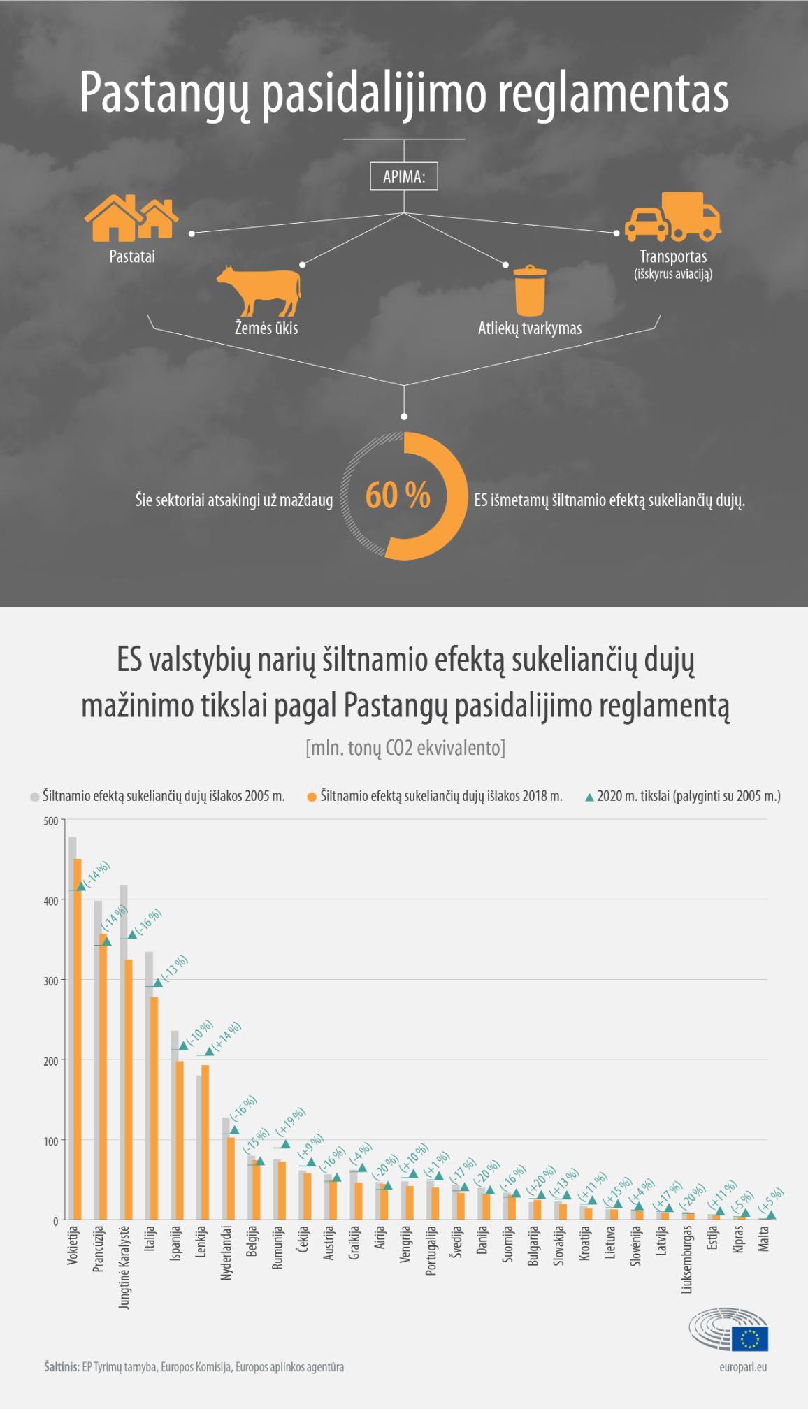 Infografikas apie Pastangų pasidalijimo reglamentą