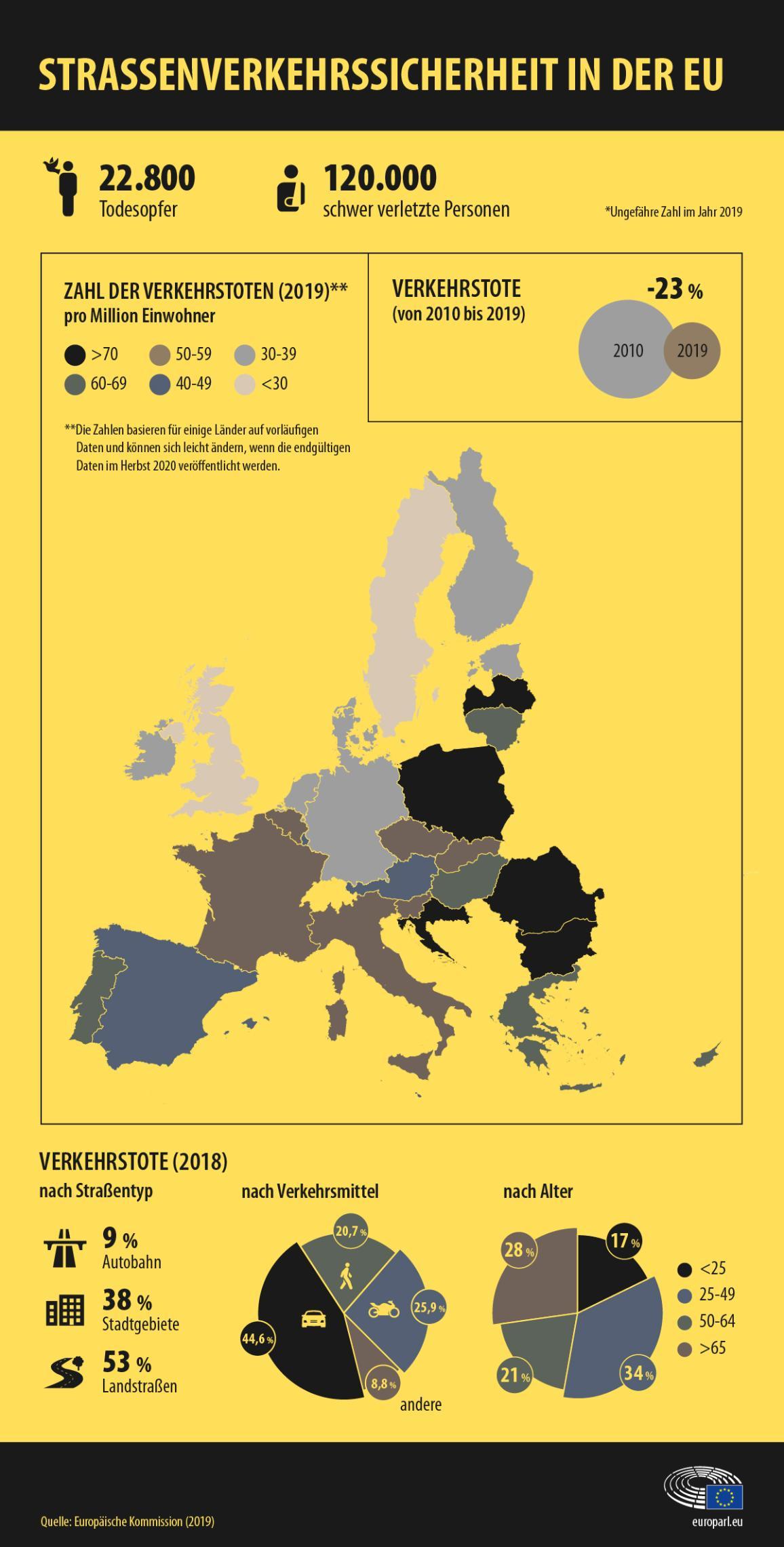 Die Infografik liefert Statistiken zur Zahl der Verkehrstoten in der EU im Jahr 2019