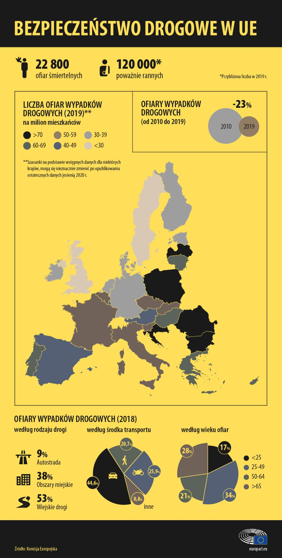 Infografika o statystykach śmiertelnych wypadków drogowych w UE w 2019 r