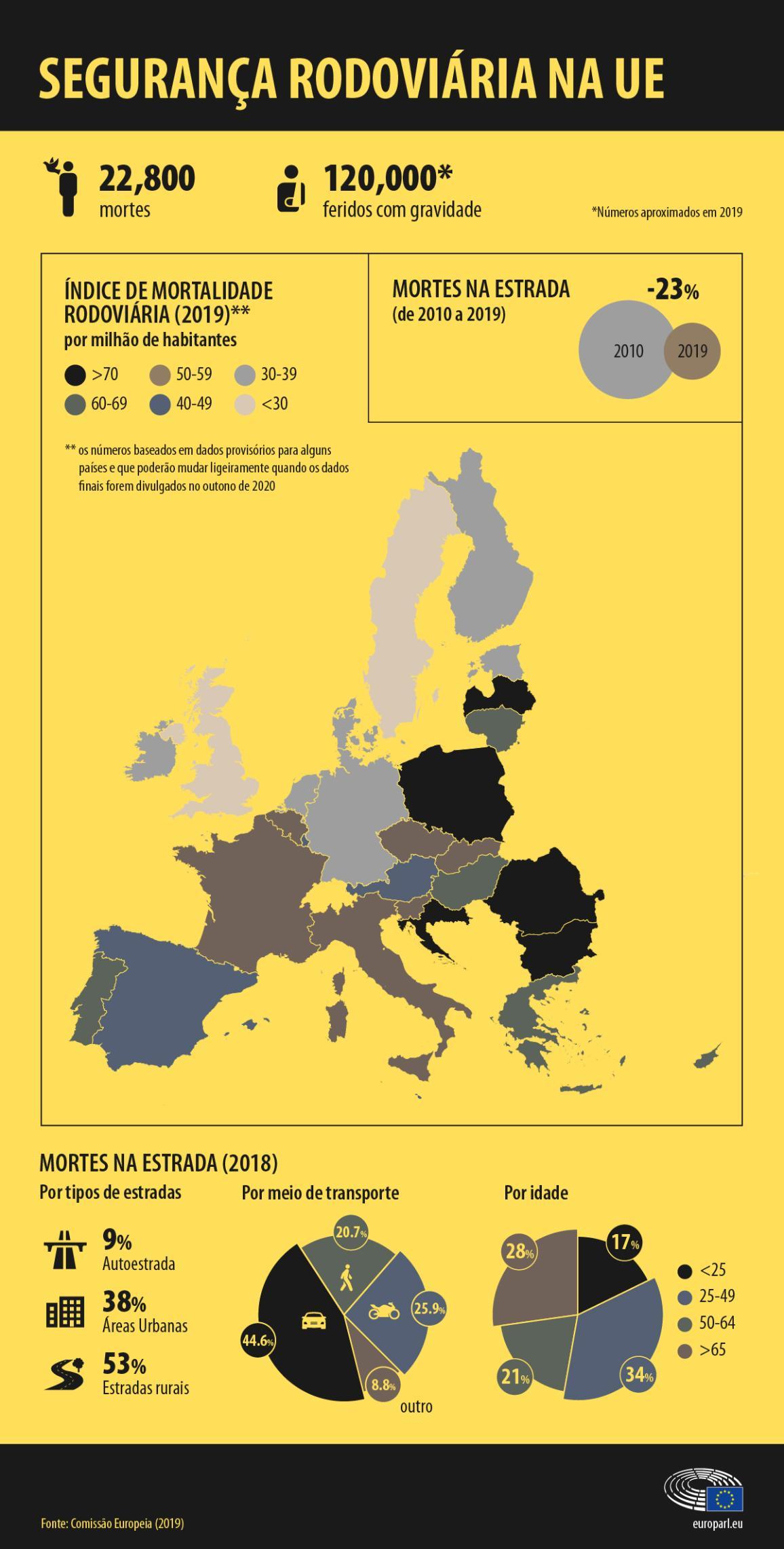 Infografia: acidentes mortais por país da UE, tipo de estrada, modo de transporte e idade