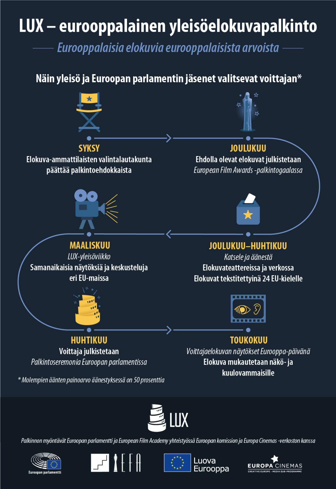 Infografiikka, joka esittää, miten yleisö ja Euroopan parlamentin jäsenet valitsevat LUX-yleisöelokuvapalkinnon saajan