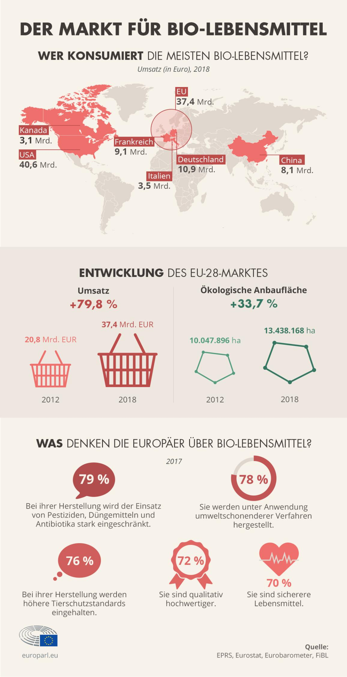 Infografik Entwicklung des EU-Marktes