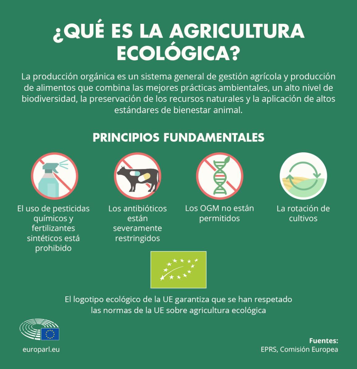 Infografía con la definición de agricultura ecológica