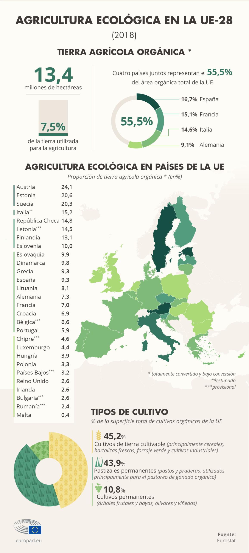 Tierras de cultivo orgánico de la UE (infografía).