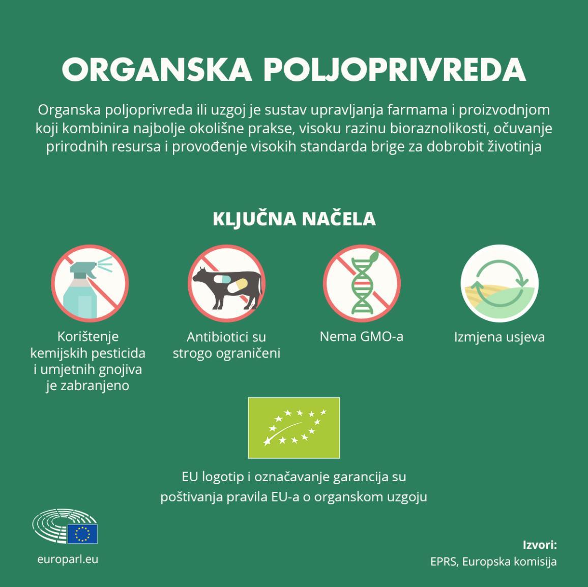 Infografika o organskoj poljoprivredi