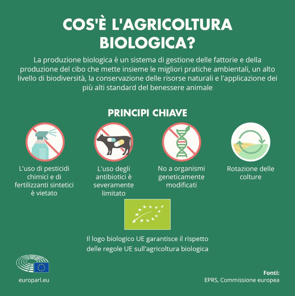 Infografica che spiega i principi base dell'agricoltura biologica