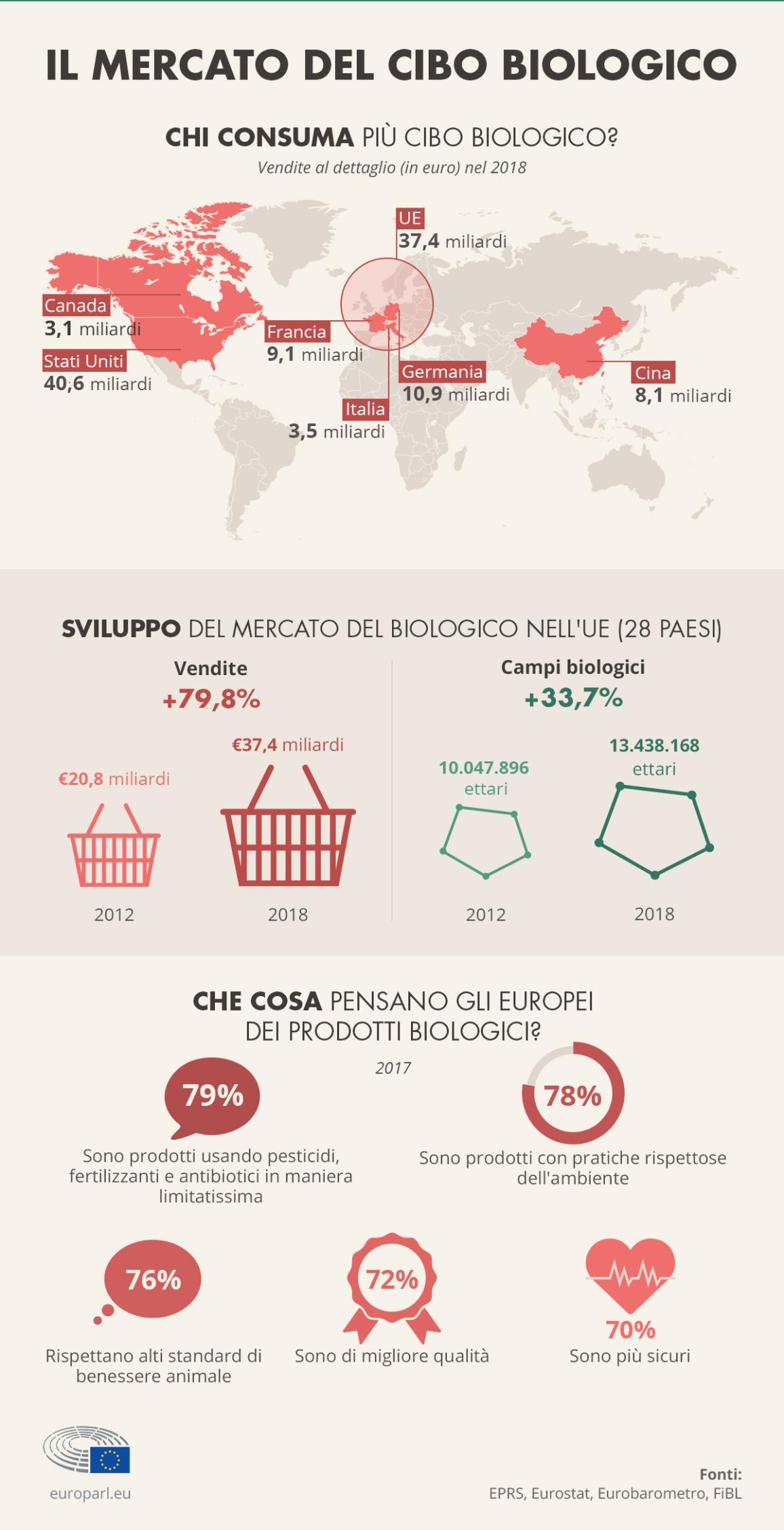 Infografica che mostra l'aumento del giro d'affari del biologico nell'UE e l'aumento dell'estensione dei campi coltivati con i metodi dell'agricoltura biologica. Vengono anche presentati i maggiori consumatori di biologico: Stati Uniti, UE, Cina e Canada
