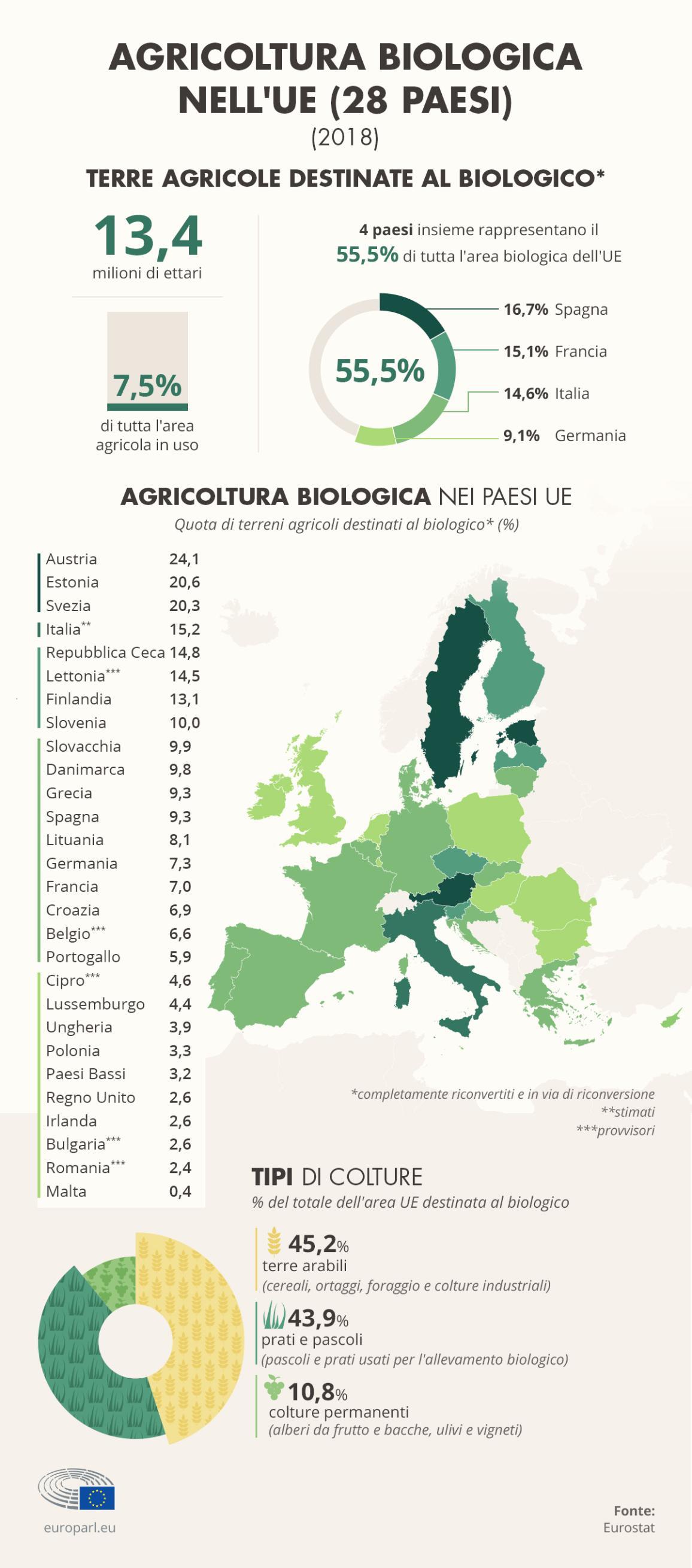 Infografica sulla quantità di terreni agricoli destinati al biologico. Sono il 7,5% di tutta l'area agricola in uso