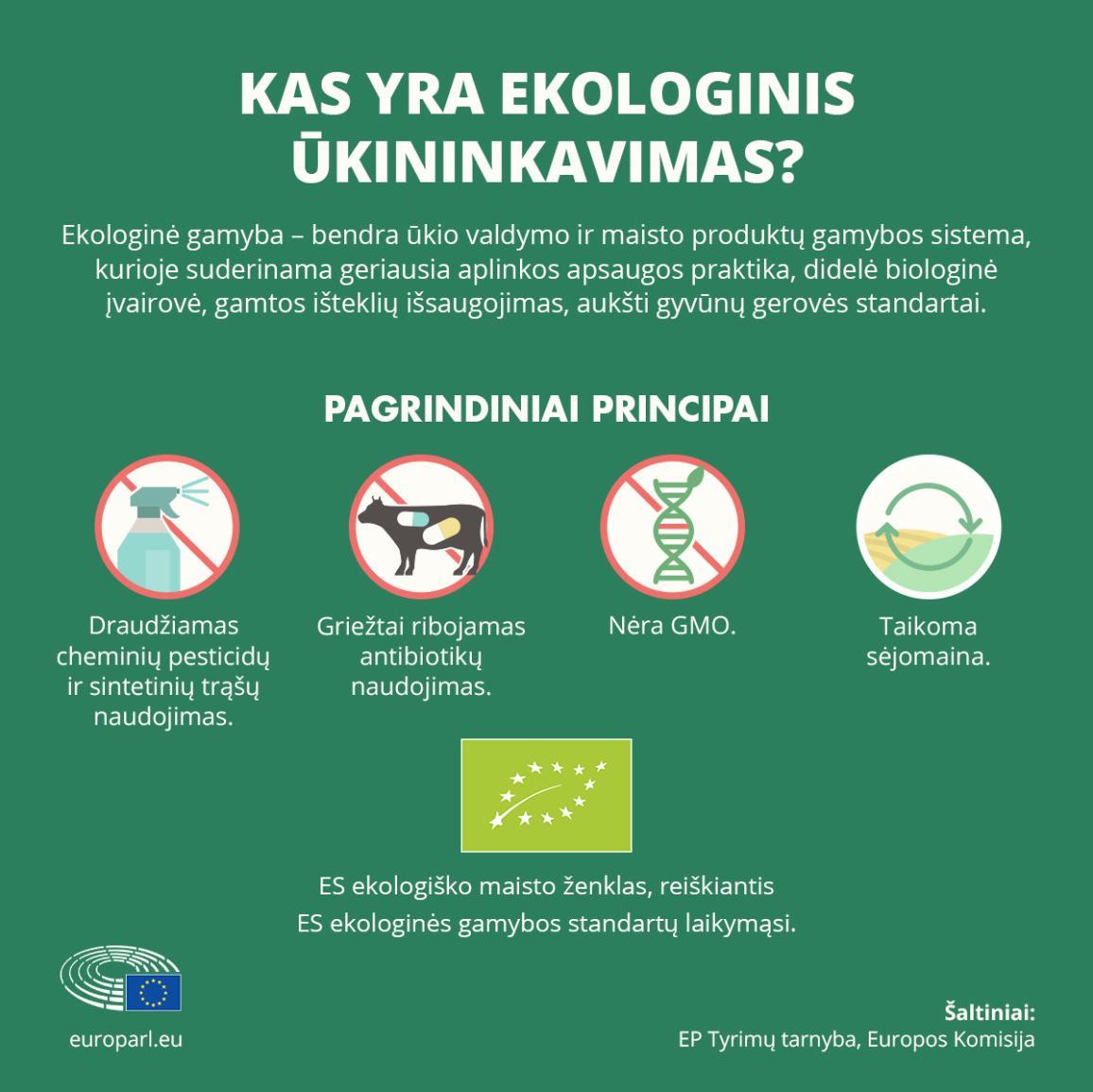 Infografikas apie pagrindinius ekologinio