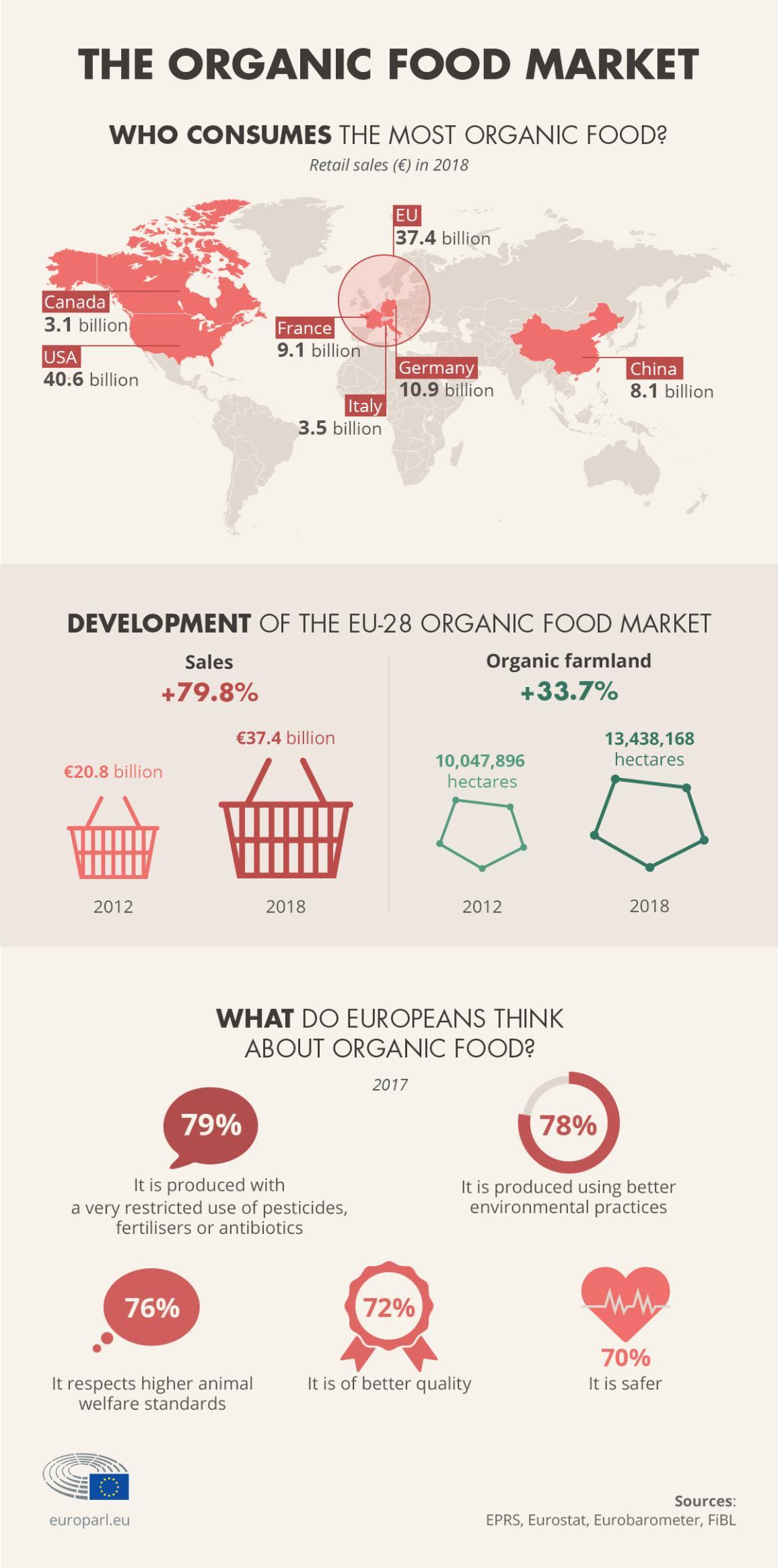 infographic illustration on organic farming