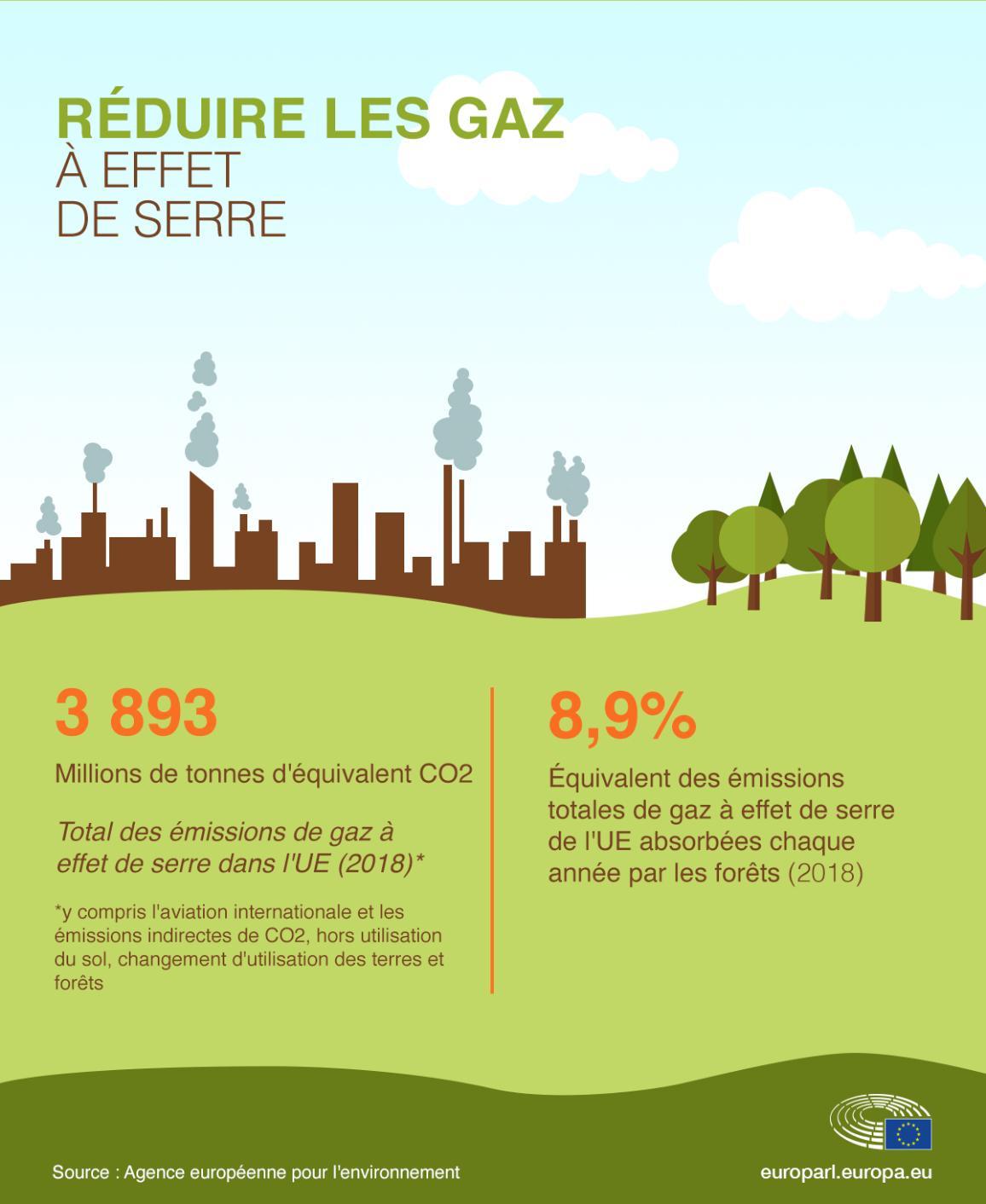 Infographie sur les forêts et la réduction des gaz à effet de serre