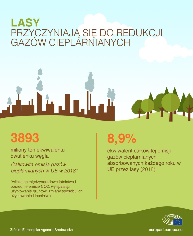 Emisja gazów cieplarnianych w UE w 2018 r.