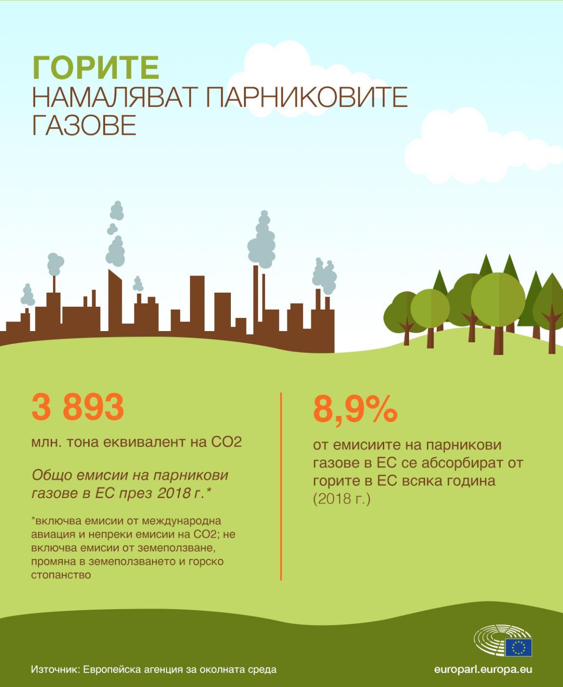 Инфографика: Горите намаляват парниковите газове
