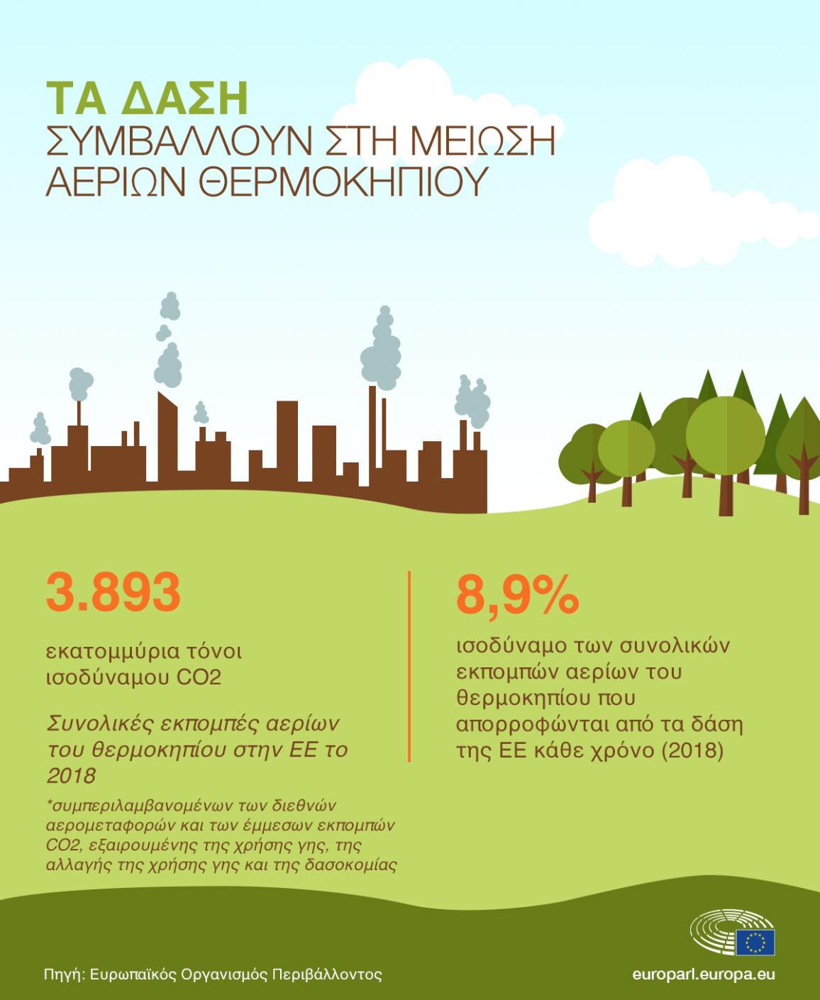 Γραφική αναπαράσταση δεδομένων για την απορρόφηση των εκπομπών αερών του θερμοκηπίου από τα δάση.  Το 2018, 3.893 εκατ. τόνοι CO2 απελευθερώθηκαν στην ατμόσφαιρα. Τα δάση απορρόφησαν το 8,9% από τις συνολικές εκμπομπές αερίων του θερμοκηπίου.