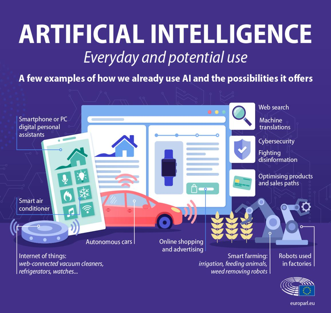 Infographic showing examples of artificial intelligence use in everyday life