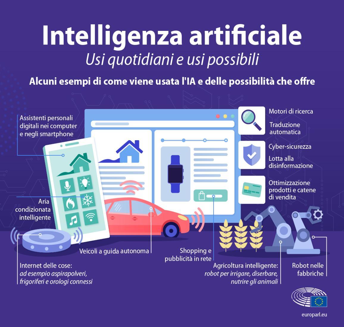 Infografica che mostra alcuni esempi di intelligenza artificiale nella vita di tutti i giorni (motori di ricerca, veicoli a guida autonoma, aria condizionata intelligente...)