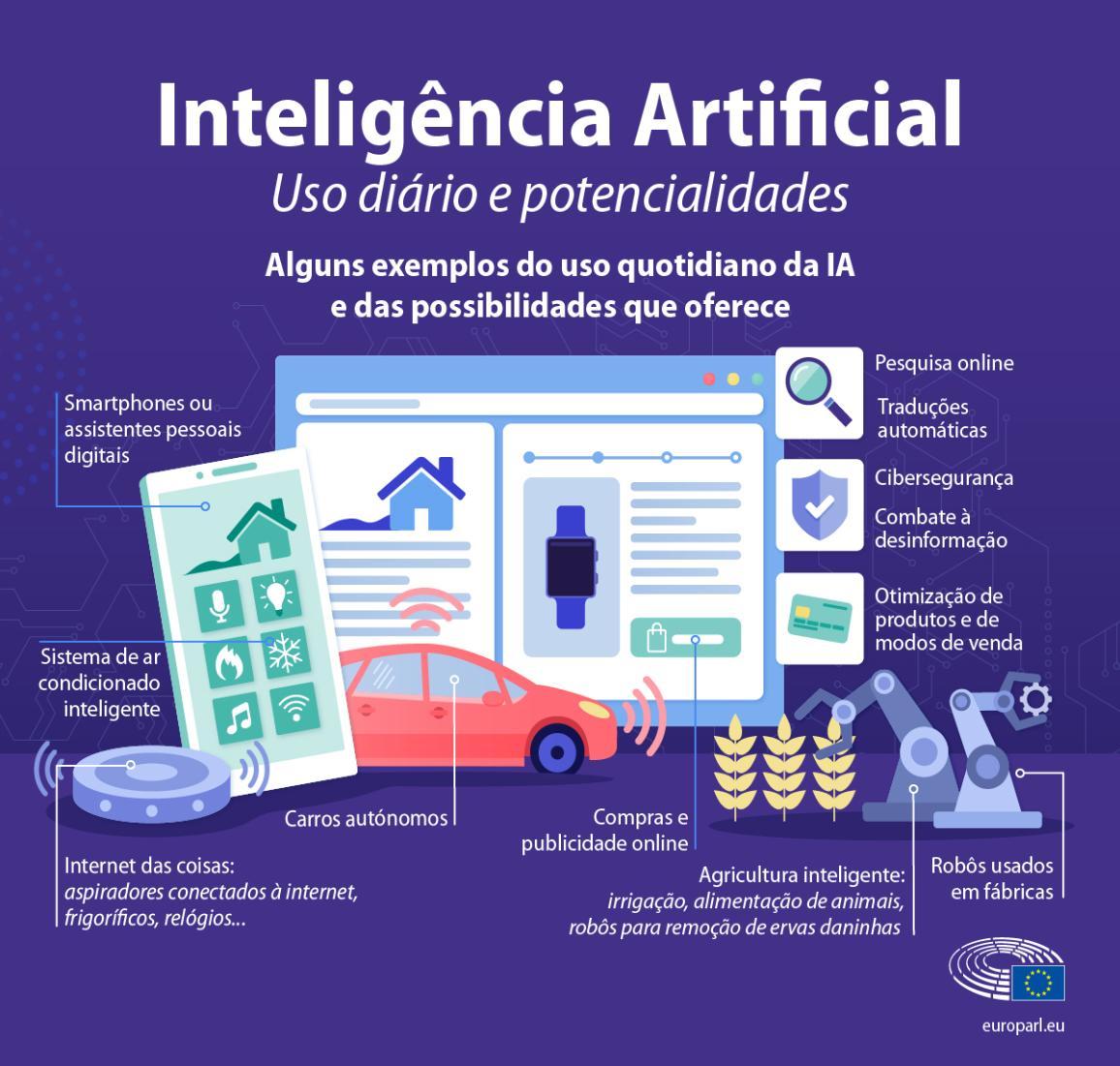 Uma infografia com exemplos do uso quotidiano da inteligência artificial