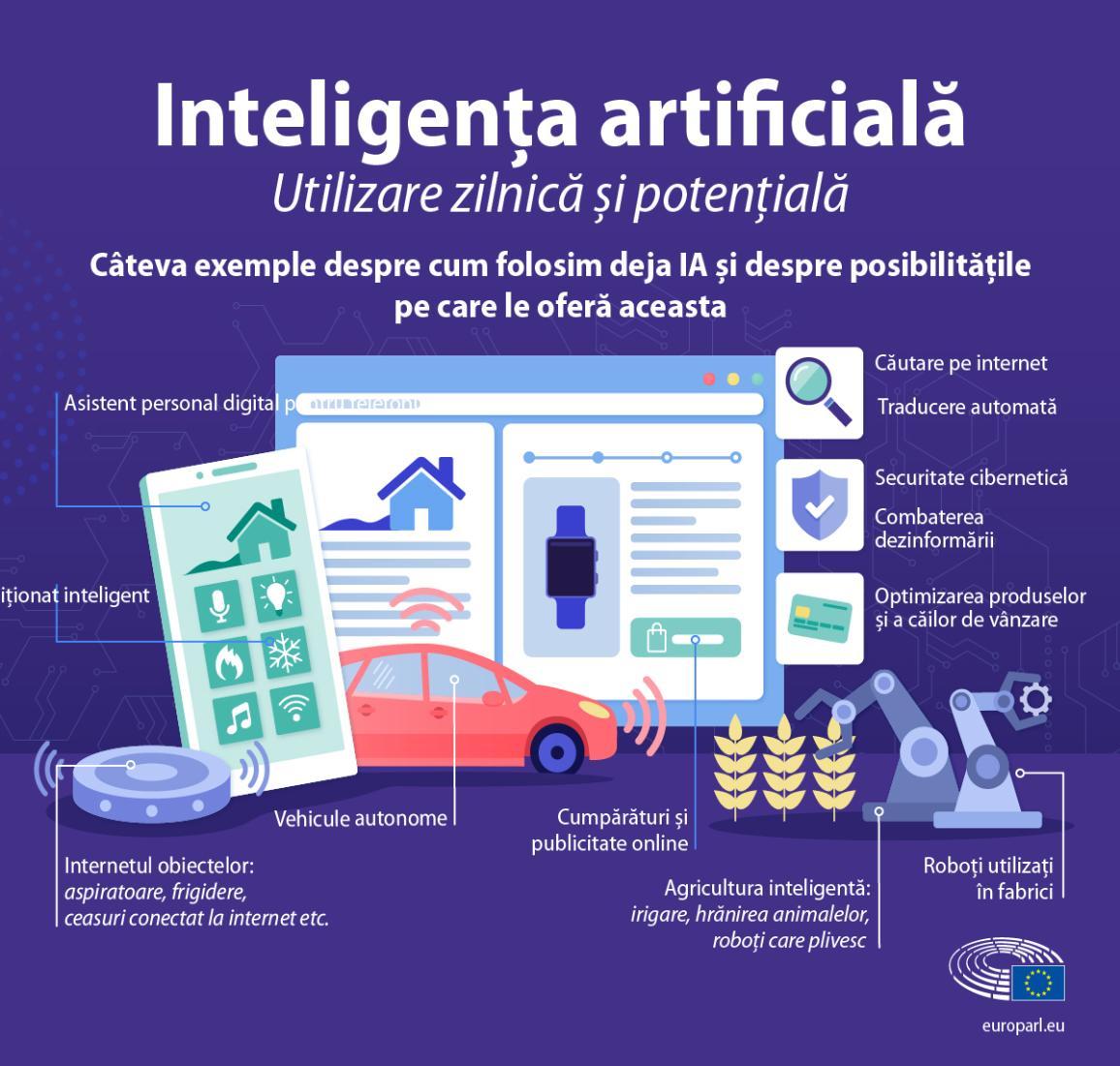 Infografic cu exemple ale utilizării inteligenței artificiale în viața de zi cu zi